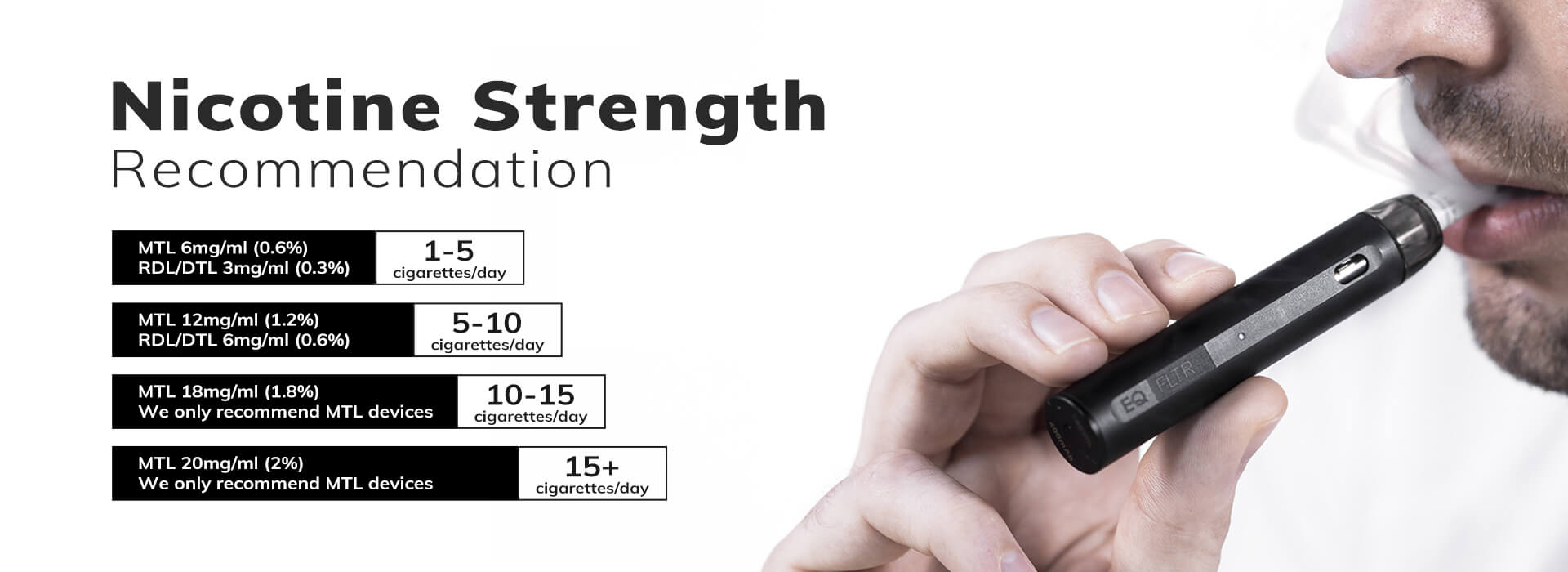 Recommended Nicontine Strength
